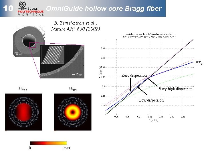Omni. Guide hollow core Bragg fiber B. Temelkuran et al. , Nature 420, 650
