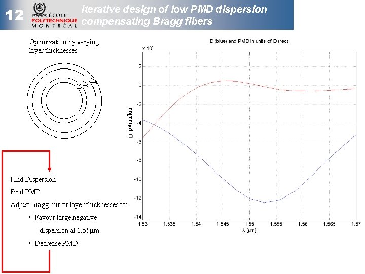 Iterative design of low PMD dispersion compensating Bragg fibers 12 Optimization by varying layer