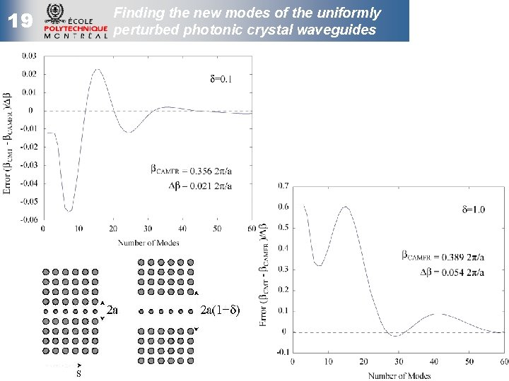 19 Finding the new modes of the uniformly perturbed photonic crystal waveguides