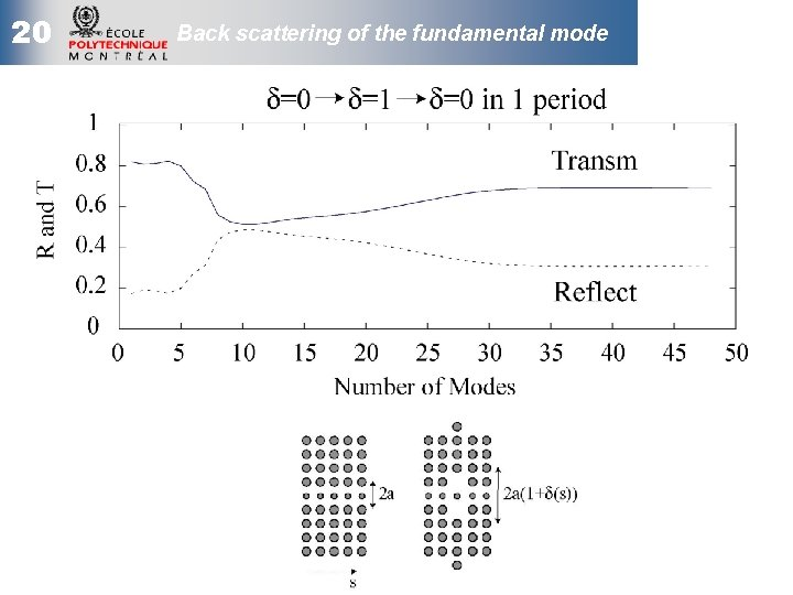 20 Back scattering of the fundamental mode