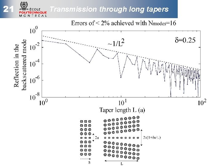 21 Transmission through long tapers