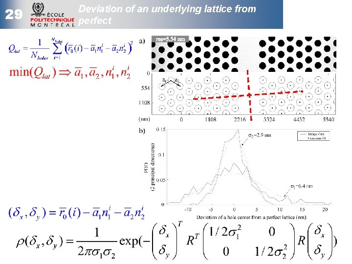 29 Deviation of an underlying lattice from perfect
