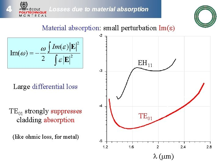 4 Losses due to material absorption Material absorption: small perturbation Im(e) EH 11 Large