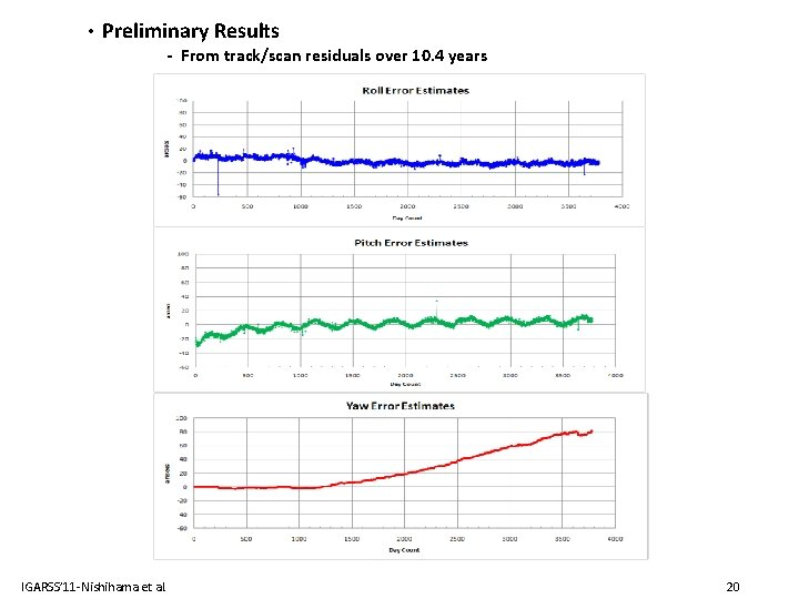 • Preliminary Results - From track/scan residuals over 10. 4 years IGARSS' 11