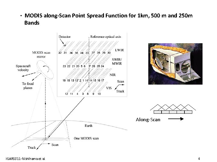 • MODIS along-Scan Point Spread Function for 1 km, 500 m and 250