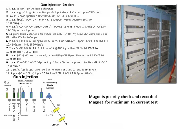 Magnets polarity check and recorded Magnet for maximum PS current test.