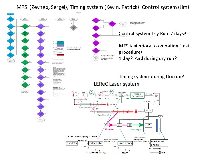 MPS (Zeynep, Sergei), Timing system (Kevin, Patrick) Control system (Jim) Control system Dry Run