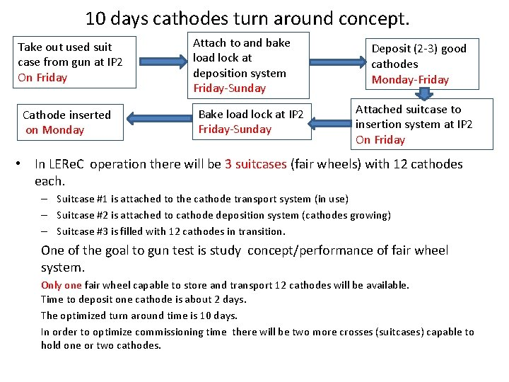 10 days cathodes turn around concept. Take out used suit case from gun at