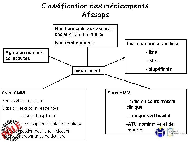 Classification des médicaments Afssaps Remboursable aux assurés sociaux : 35, 65, 100% Non remboursable