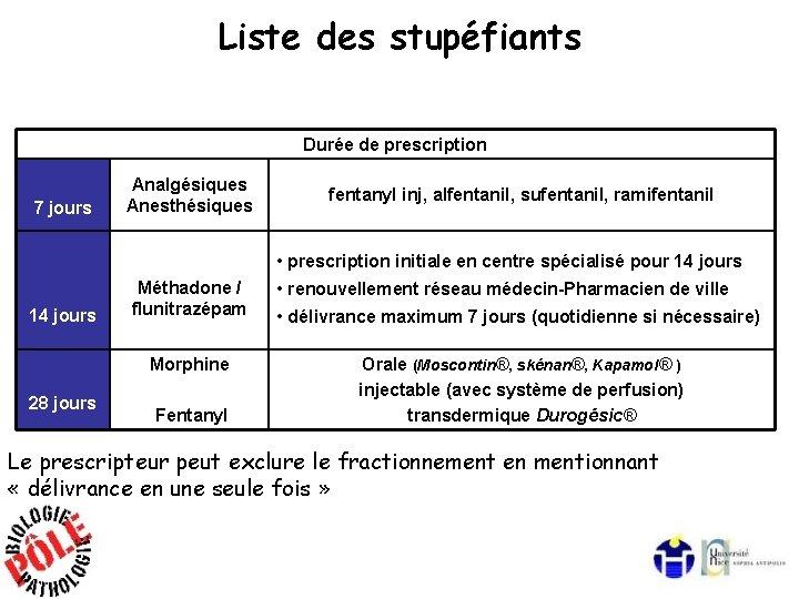 Liste des stupéfiants Durée de prescription 7 jours Analgésiques Anesthésiques fentanyl inj, alfentanil, sufentanil,