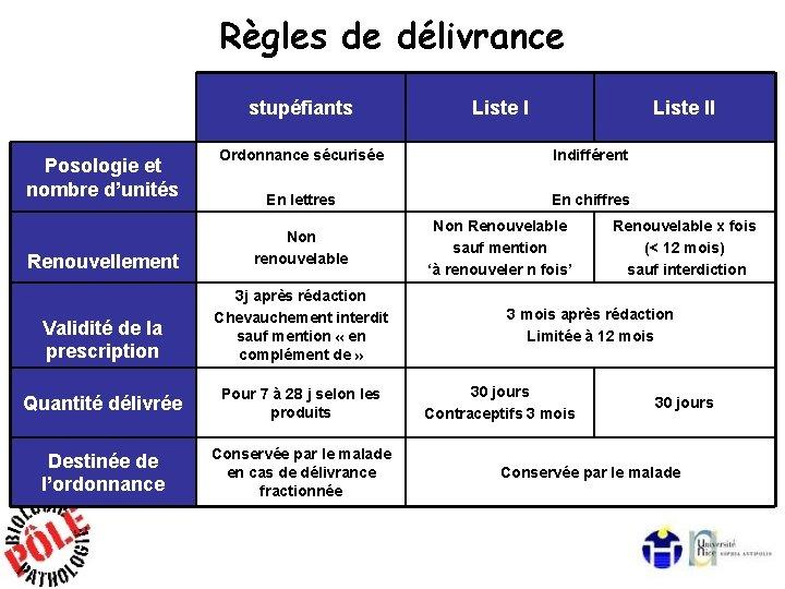 Règles de délivrance stupéfiants Posologie et nombre d'unités Liste II Ordonnance sécurisée Indifférent En