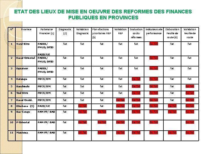 ETAT DES LIEUX DE MISE EN OEUVRE DES REFORMES DES FINANCES PUBLIQUES EN PROVINCES