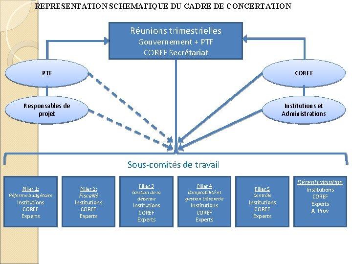 REPRESENTATION SCHEMATIQUE DU CADRE DE CONCERTATION Réunions trimestrielles Gouvernement + PTF COREF Secrétariat PTF
