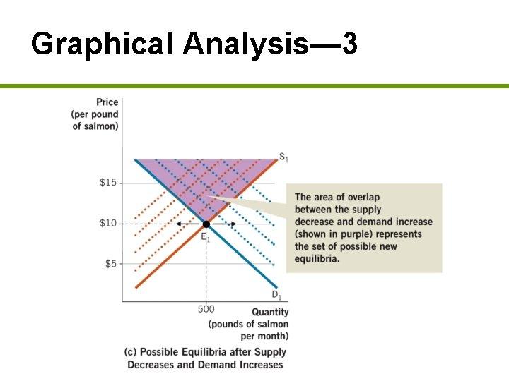 Graphical Analysis— 3