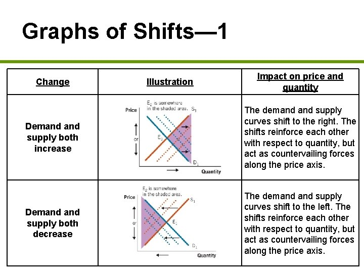 Graphs of Shifts— 1 Change Illustration Impact on price and quantity Demand supply both