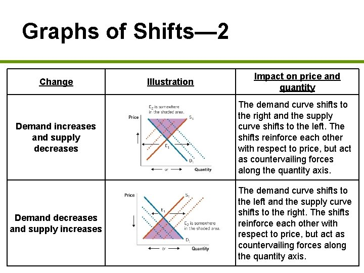 Graphs of Shifts— 2 Change Illustration Impact on price and quantity Demand increases and