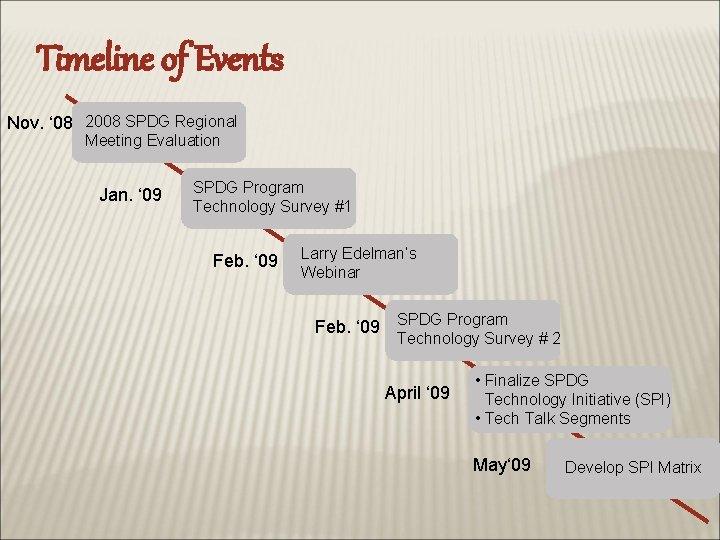 Timeline of Events Nov. ' 08 2008 SPDG Regional Meeting Evaluation Jan. ' 09