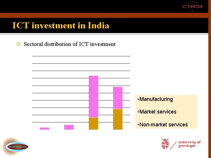 ICT investment in India Sectoral distribution of ICT investment • Manufacturing • Market services