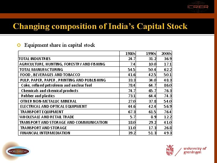 Changing composition of India's Capital Stock Equipment share in capital stock TOTAL INDUSTRIES AGRICULTURE,