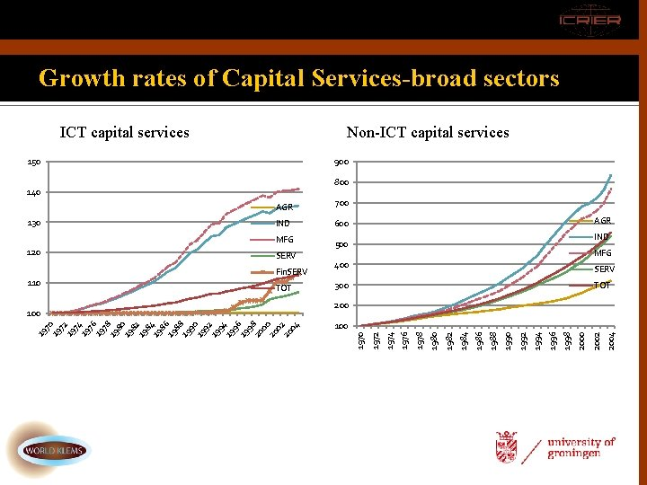 Growth rates of Capital Services-broad sectors. ICT capital services Non-ICT capital services 150 900