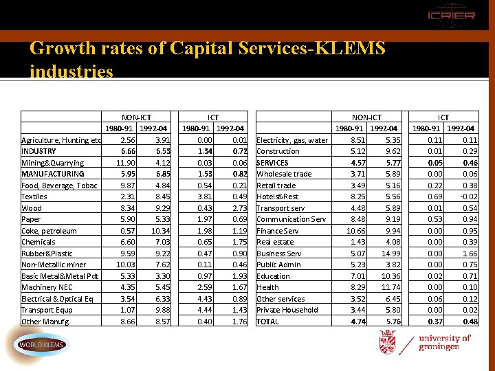 Growth rates of Capital Services-KLEMS industries. NON-ICT 1980 -91 1992 -04 Agriculture, Hunting etc