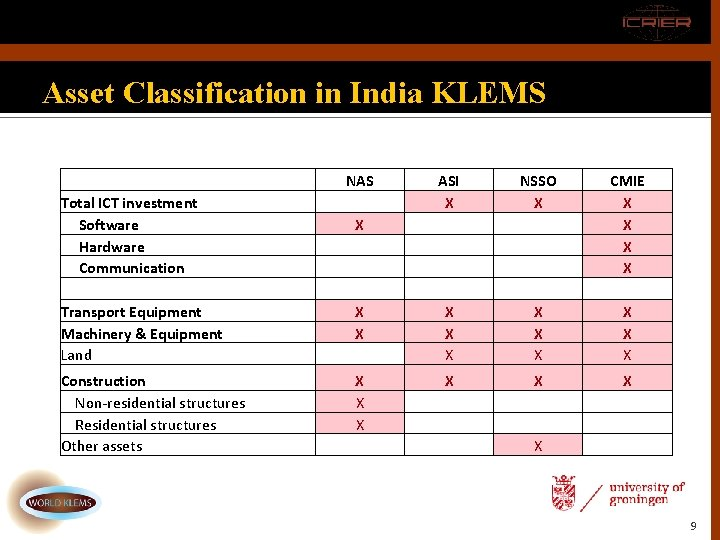 Asset Classification in India KLEMS Total ICT investment Software Hardware Communication Transport Equipment Machinery