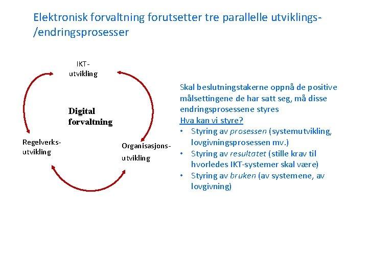 Elektronisk forvaltning forutsetter tre parallelle utviklings/endringsprosesser IKTutvikling Digital forvaltning Regelverksutvikling Organisasjonsutvikling Skal beslutningstakerne oppnå