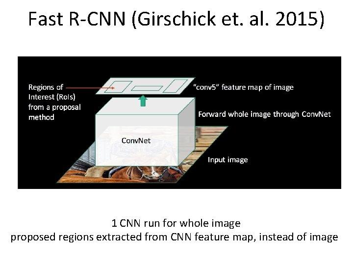 Fast R-CNN (Girschick et. al. 2015) 1 CNN run for whole image proposed regions