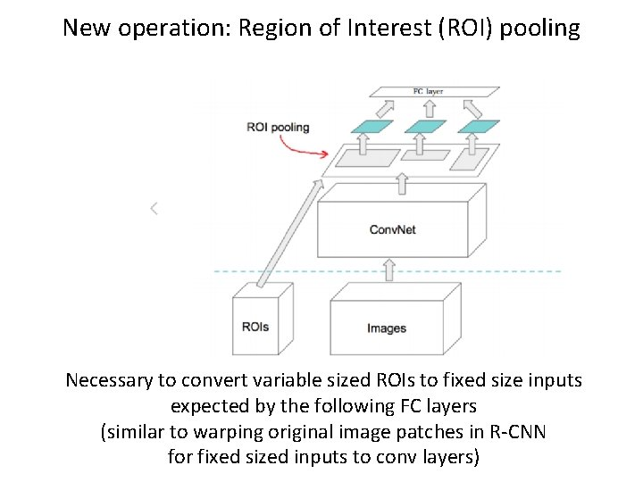 New operation: Region of Interest (ROI) pooling Necessary to convert variable sized ROIs to