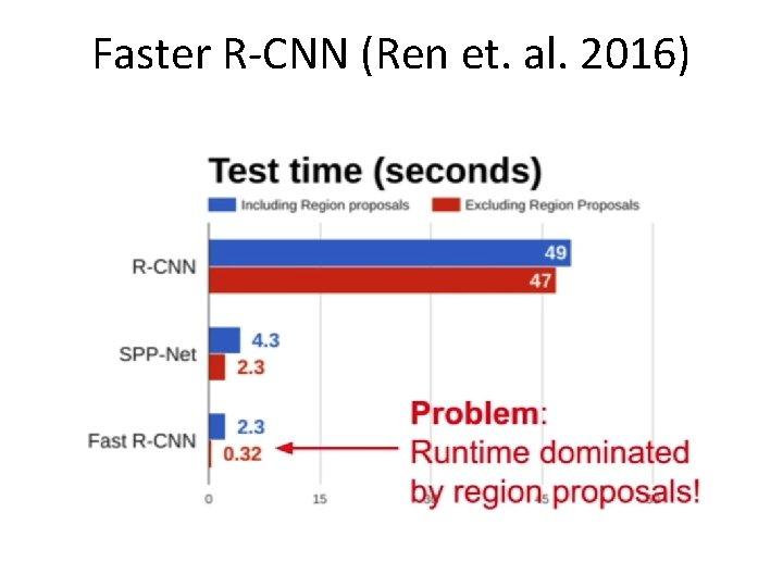 Faster R-CNN (Ren et. al. 2016)