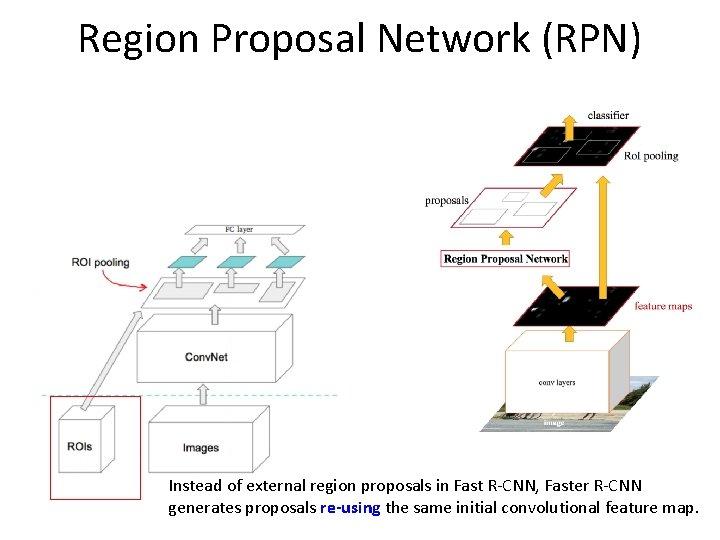 Region Proposal Network (RPN) Instead of external region proposals in Fast R-CNN, Faster R-CNN