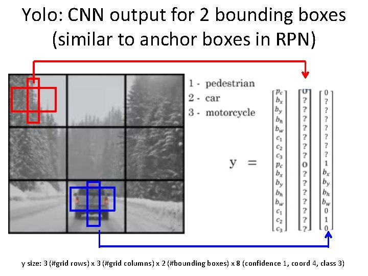Yolo: CNN output for 2 bounding boxes (similar to anchor boxes in RPN) y