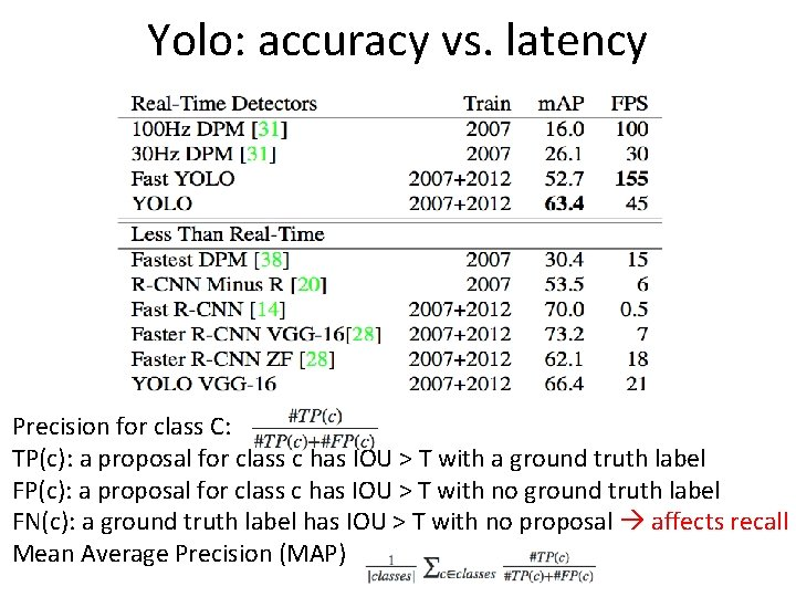 Yolo: accuracy vs. latency Precision for class C: TP(c): a proposal for class c