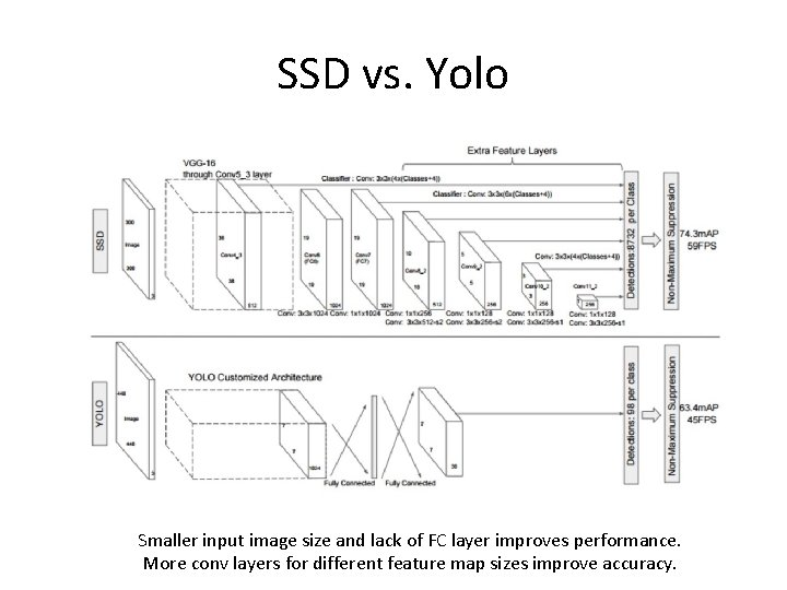SSD vs. Yolo Smaller input image size and lack of FC layer improves performance.