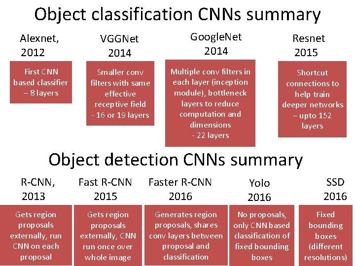 Object classification CNNs summary Google. Net 2014 Alexnet, 2012 VGGNet 2014 First CNN based