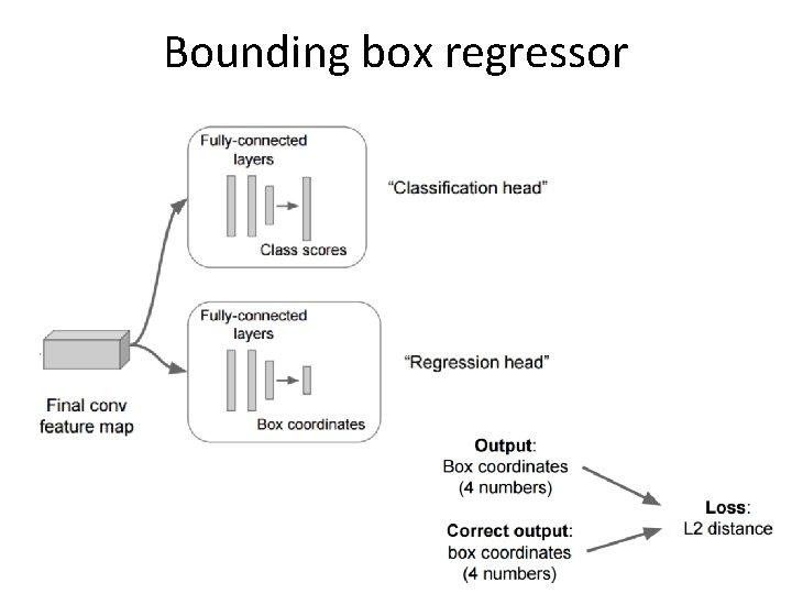 Bounding box regressor