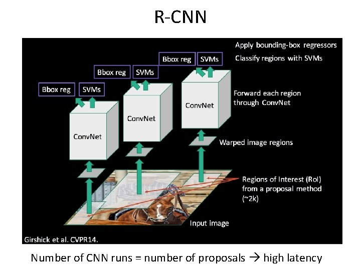 R-CNN Number of CNN runs = number of proposals high latency