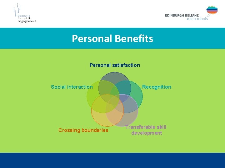 Personal Benefits Personal satisfaction Social interaction Crossing boundaries Recognition Transferable skill development