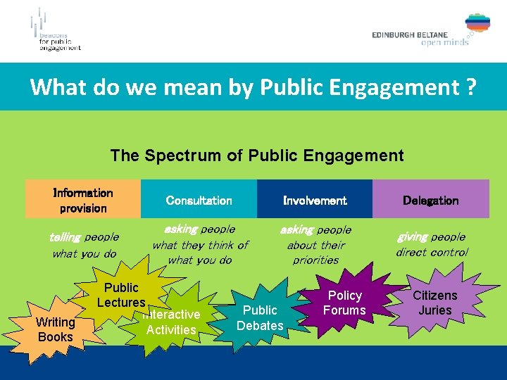 What do we mean by Public Engagement ? The Spectrum of Public Engagement Information