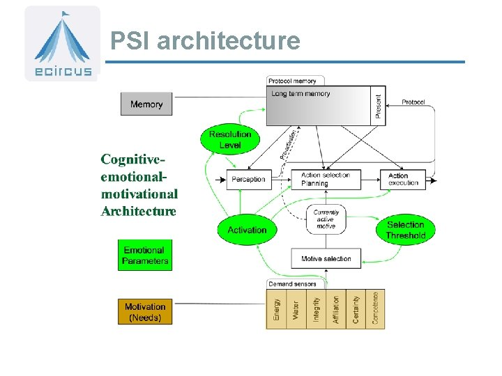 PSI architecture