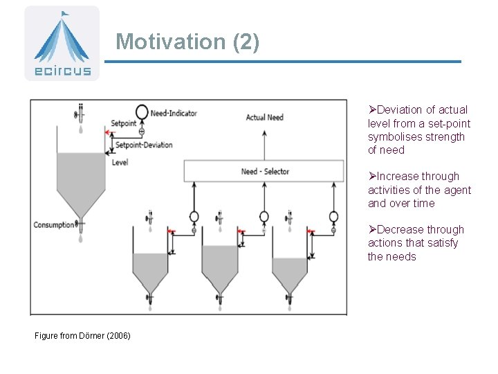 Motivation (2) ØDeviation of actual level from a set-point symbolises strength of need ØIncrease