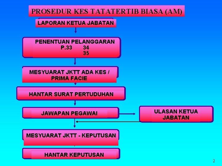 PROSEDUR KES TATATERTIB BIASA (AM) LAPORAN KETUA JABATAN PENENTUAN PELANGGARAN P. 33 34 35