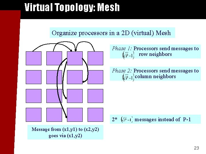 Virtual Topology: Mesh Organize processors in a 2 D (virtual) Mesh Phase 1: Processors
