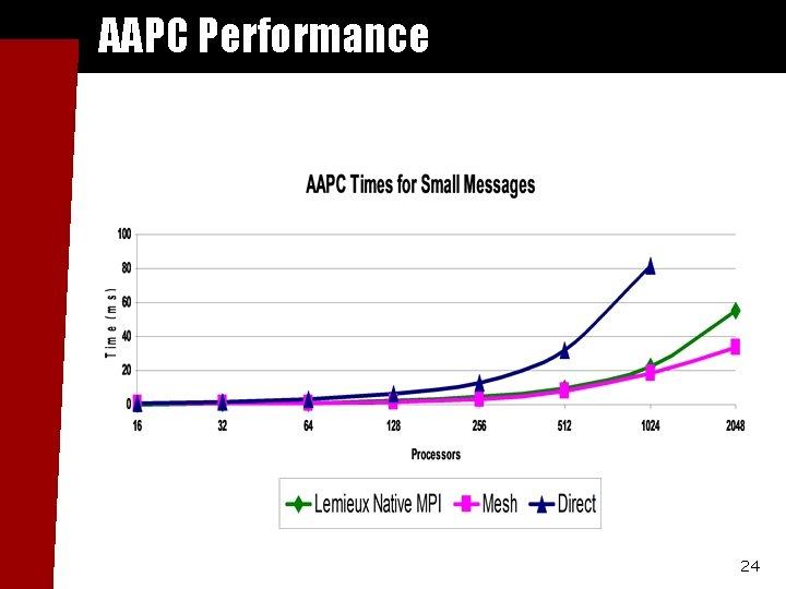 AAPC Performance 24