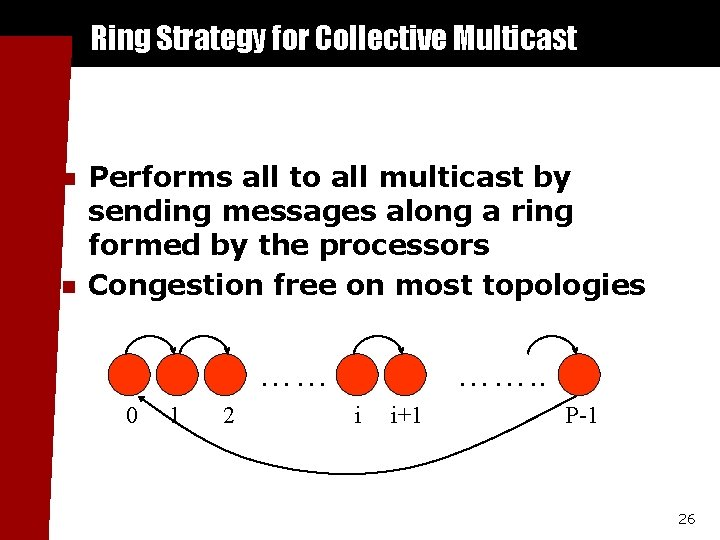 Ring Strategy for Collective Multicast n n Performs all to all multicast by sending