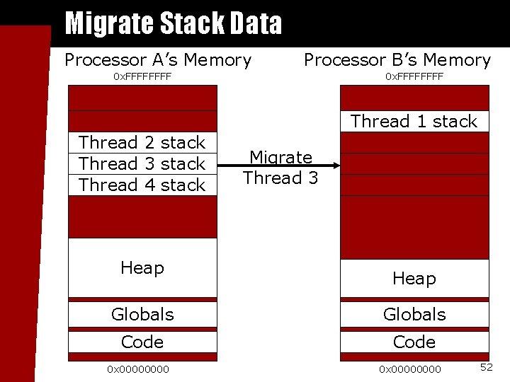 Migrate Stack Data Processor A's Memory Processor B's Memory 0 x. FFFFFFFF Thread 1