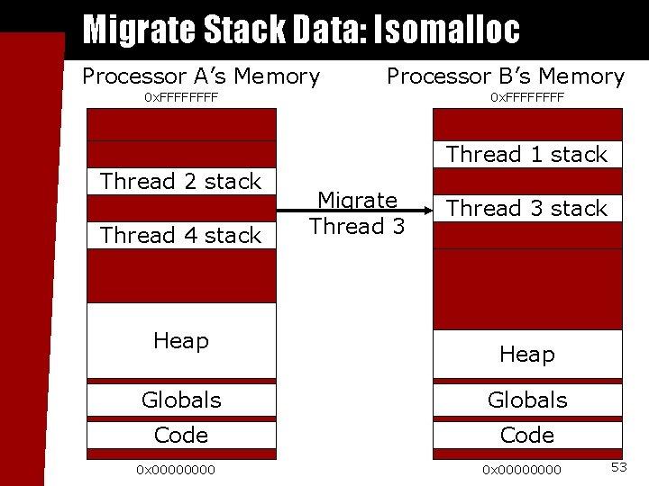 Migrate Stack Data: Isomalloc Processor A's Memory Processor B's Memory 0 x. FFFFFFFF Thread