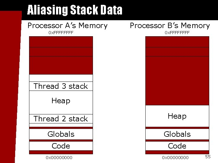 Aliasing Stack Data Processor A's Memory 0 x. FFFF Processor B's Memory 0 x.