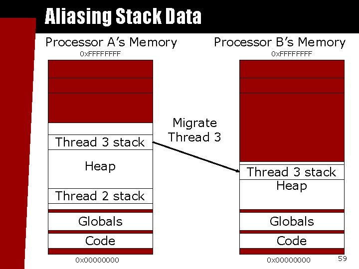 Aliasing Stack Data Processor A's Memory Processor B's Memory 0 x. FFFF Thread 3