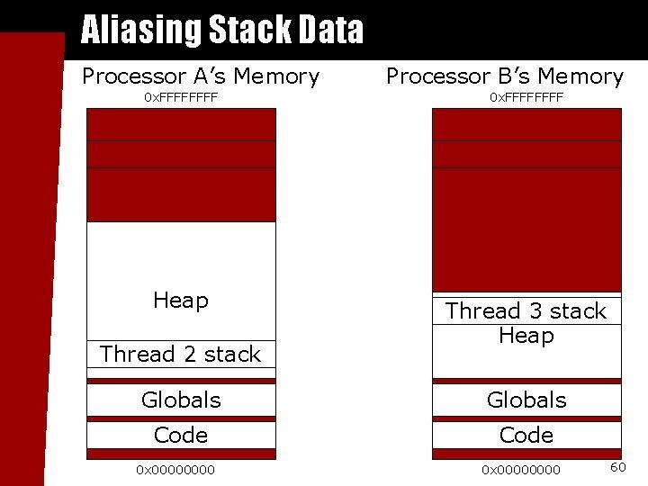 Aliasing Stack Data Processor A's Memory 0 x. FFFF Heap Thread 2 stack Processor